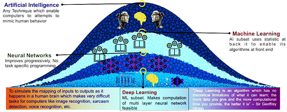 Artificial Learning vs Machine Learning vs Deep Learning 人工學習 vs 機器學習 vs 深度學習