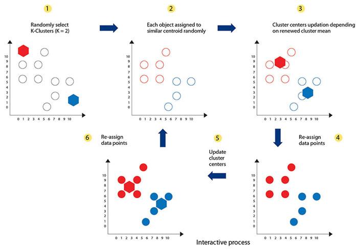 Machine Learning Segmentation 通過機器學習進行細分
