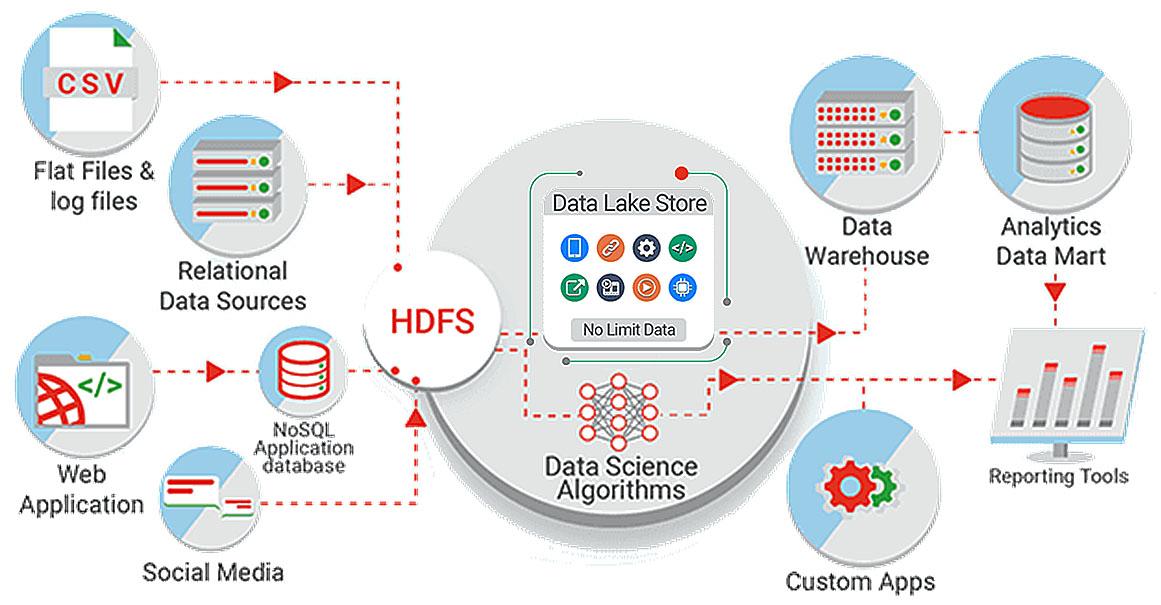 Leading Edge Modern Data Platform